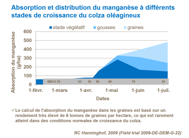 Suivi des Colzas  2020 - Page 17 Fr-absorption-et-distribution-du-manganese-a-differents-stades-de-croissance-du-colza-oleagineu