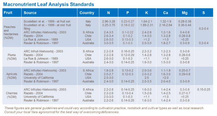 normes d'analyse des macronutriments de feuille