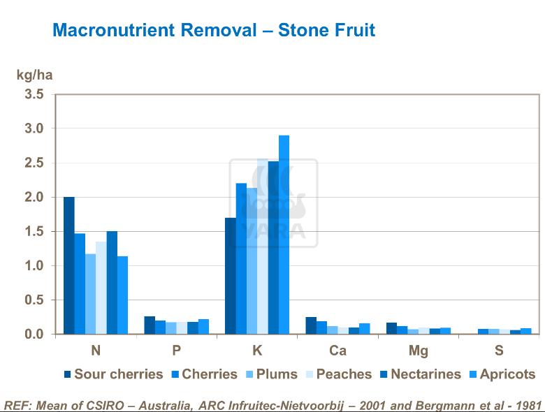 Élimination des macro-nutriments