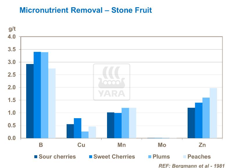 Élimination des micro-nutriments