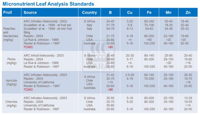 normes d'analyse des micro-nutriments de feuille