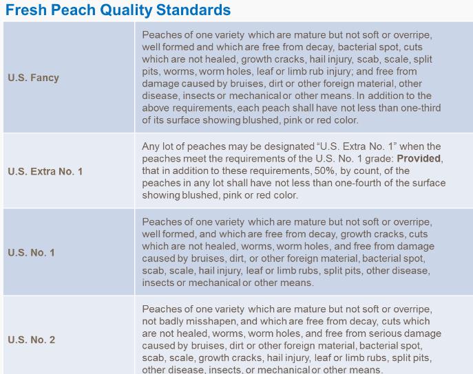 Tableau standards de qualité des pêches fraiches